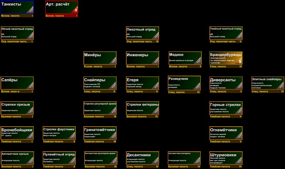 Создание собственного набора войск для мультиплеера
